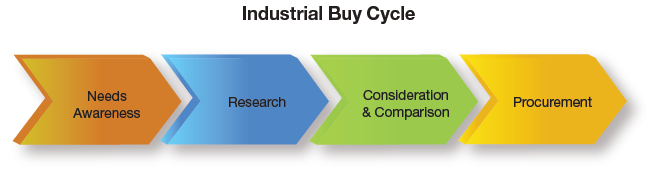 Cycle d'achat manufacturier et industriel selon le GlobalSpec 2013 Digital Media Use in the Industrial Sector.
